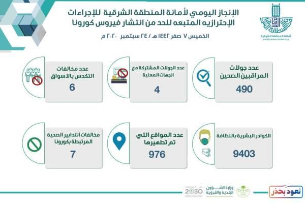 الشرقية تسجل 13 مخالفة للاحترازات الوقائية عبر 490 جولة رقابية