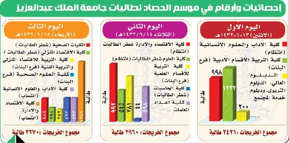 نسب التخصصات في جامعة الملك عبدالعزيز 1442 موقع محتويات