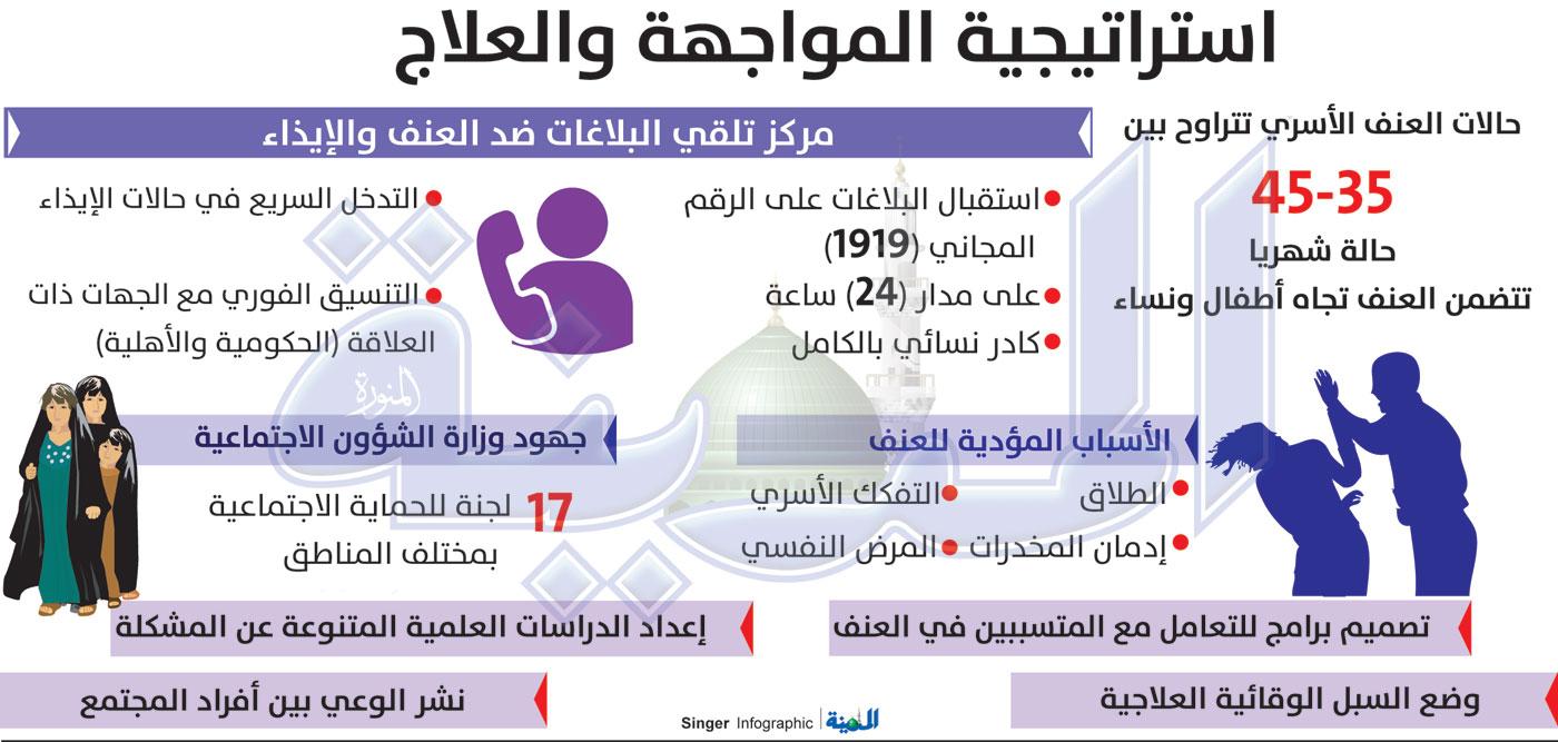 الغامدي لـ المدينة 500 حالة عنف أسري في المدينة المنورة في عام واحد المدينة