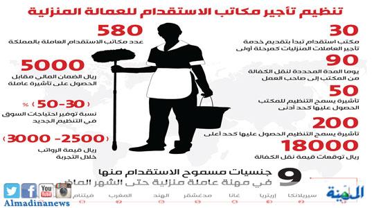 لائحة العمالة المنزلية Bcartsales Org