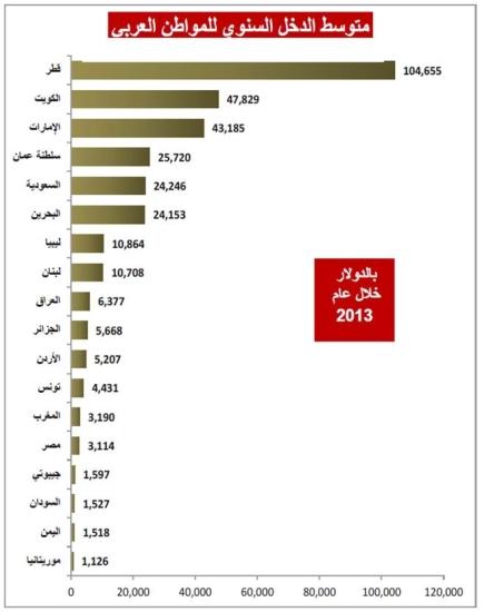 8.2 ألف دولار متوسط نصيب المواطن العربي من الدخل القومي